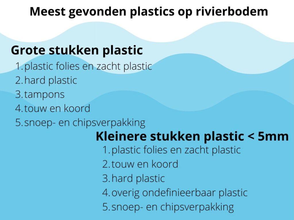 Welke plastic stroomt mee in de rivieren